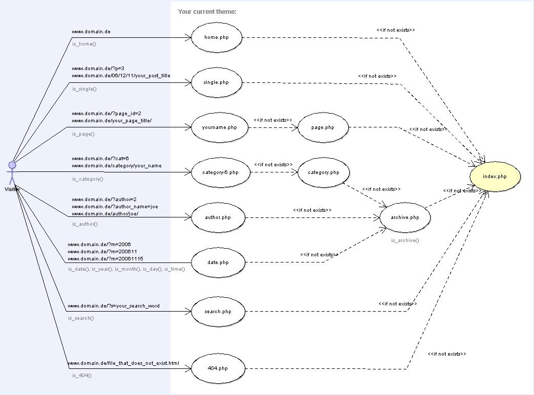 http codexwordpressorgimages11dwp_Template_Hierarchypng Jdmex2ff