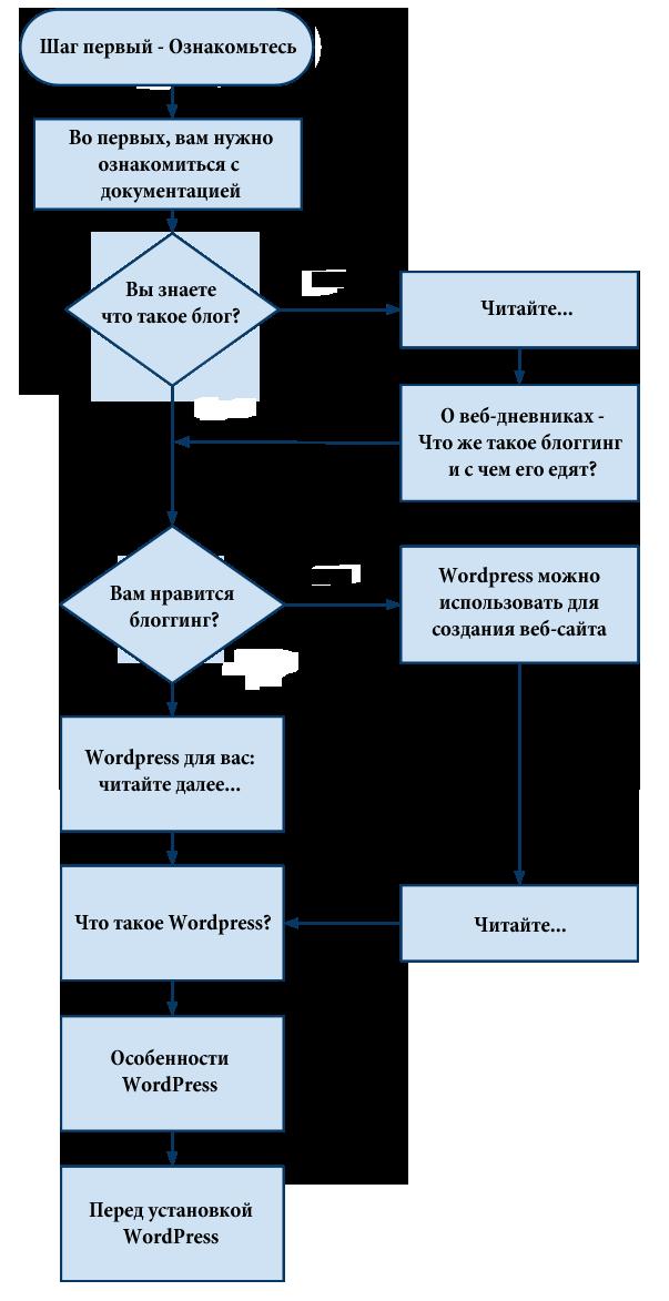Оглавление по знакомству с wordpress