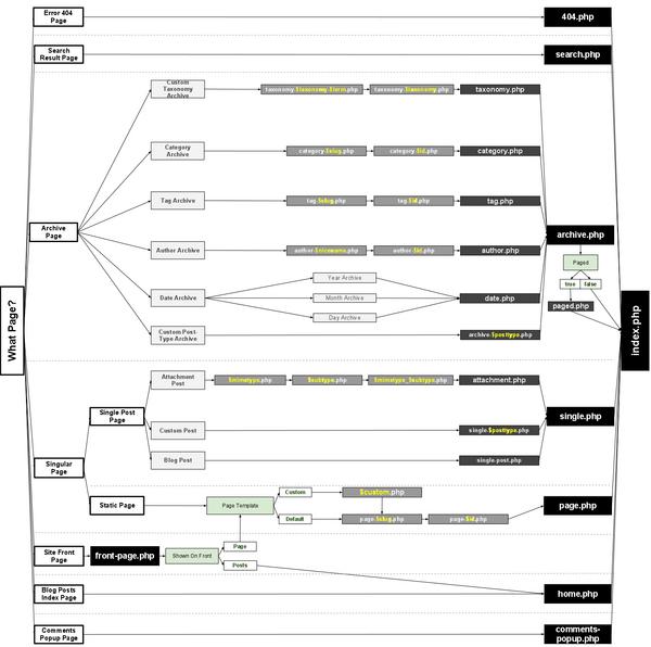 es:Template Hierarchy « WordPress Codex