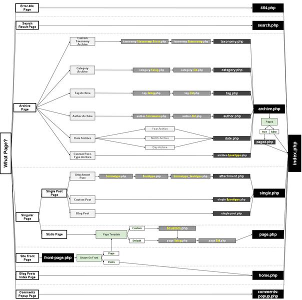 Template Hierarchy « WordPress Codex