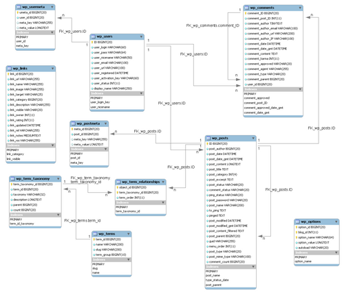 Database description29 wordpress codex database diagram ccuart Gallery