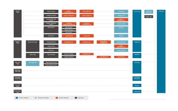 Graphic Example of the WordPress Template Hierarchy Structure