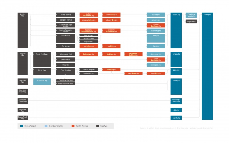 A colorful version of the WordPress template hierarchy.